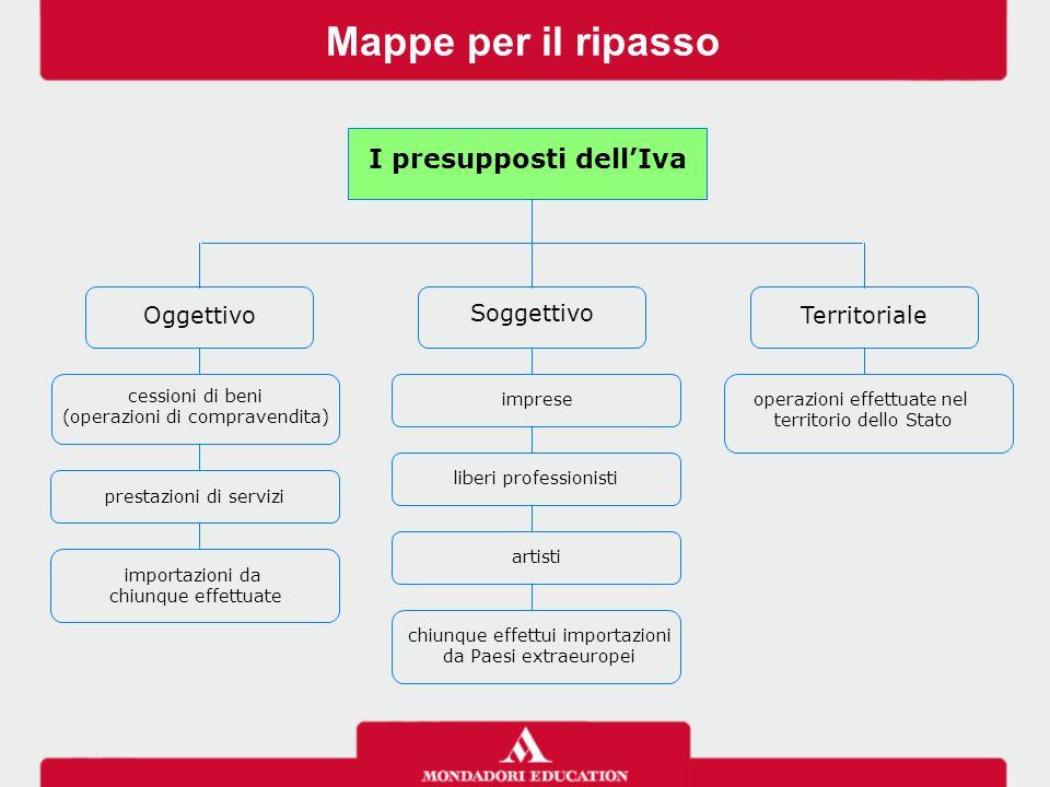 Mappe per il ripasso I presupposti dell'Iva Oggettivo Soggettivo Territoriale operazioni effettuate nel territorio dello Stato cessioni di beni (opera
