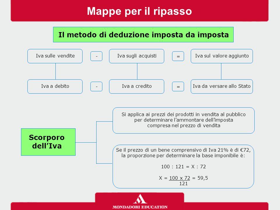 Mappe per il ripasso Iva sulle vendite - Iva sugli acquisti = Iva sul valore aggiunto Iva a debito - Iva a credito = Iva da versare allo Stato Scorpor