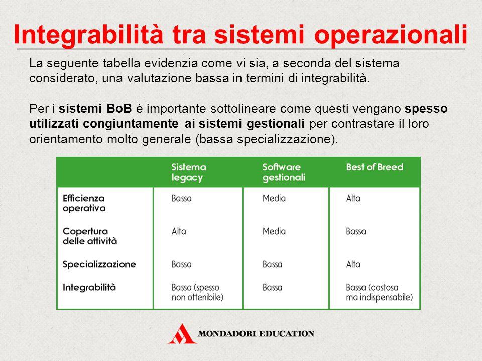 Integrabilità tra sistemi operazionali La seguente tabella evidenzia come vi sia, a seconda del sistema considerato, una valutazione bassa in termini di integrabilità.