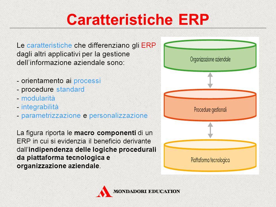 Caratteristiche ERP Le caratteristiche che differenziano gli ERP dagli altri applicativi per la gestione dell'informazione aziendale sono: - orientamento ai processi - procedure standard - modularità - integrabilità - parametrizzazione e personalizzazione La figura riporta le macro componenti di un ERP in cui si evidenzia il beneficio derivante dall'indipendenza delle logiche procedurali da piattaforma tecnologica e organizzazione aziendale.