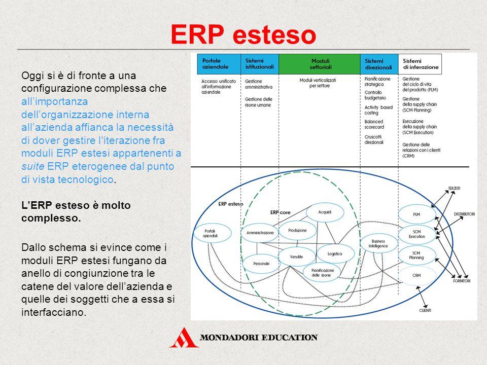 ERP esteso Oggi si è di fronte a una configurazione complessa che all'importanza dell'organizzazione interna all'azienda affianca la necessità di dover gestire l'iterazione fra moduli ERP estesi appartenenti a suite ERP eterogenee dal punto di vista tecnologico.