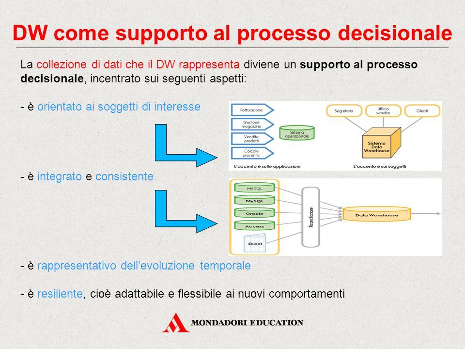 DW come supporto al processo decisionale - è orientato ai soggetti di interesse - è integrato e consistente La collezione di dati che il DW rappresenta diviene un supporto al processo decisionale, incentrato sui seguenti aspetti: - è rappresentativo dell'evoluzione temporale - è resiliente, cioè adattabile e flessibile ai nuovi comportamenti