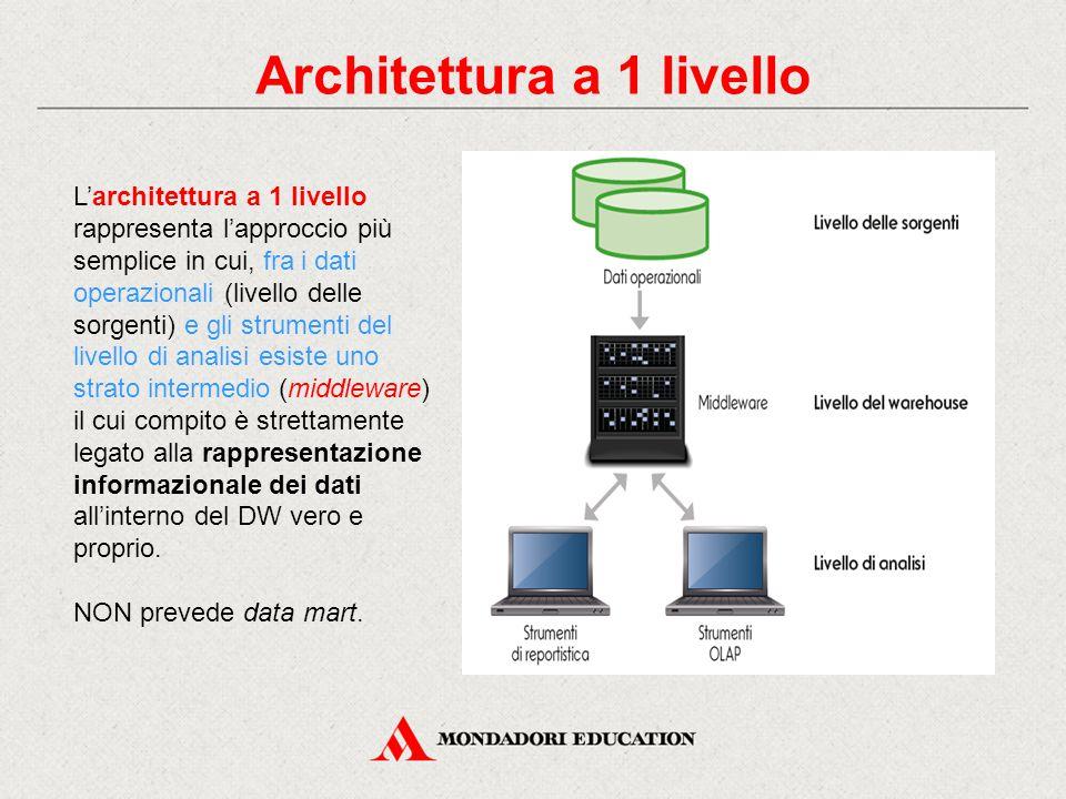 Architettura a 1 livello L'architettura a 1 livello rappresenta l'approccio più semplice in cui, fra i dati operazionali (livello delle sorgenti) e gli strumenti del livello di analisi esiste uno strato intermedio (middleware) il cui compito è strettamente legato alla rappresentazione informazionale dei dati all'interno del DW vero e proprio.