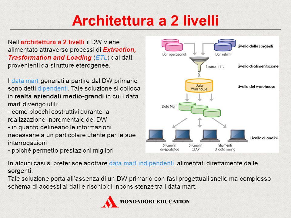 Architettura a 2 livelli Nell'architettura a 2 livelli il DW viene alimentato attraverso processi di Extraction, Trasformation and Loading (ETL) dai dati provenienti da strutture eterogenee.