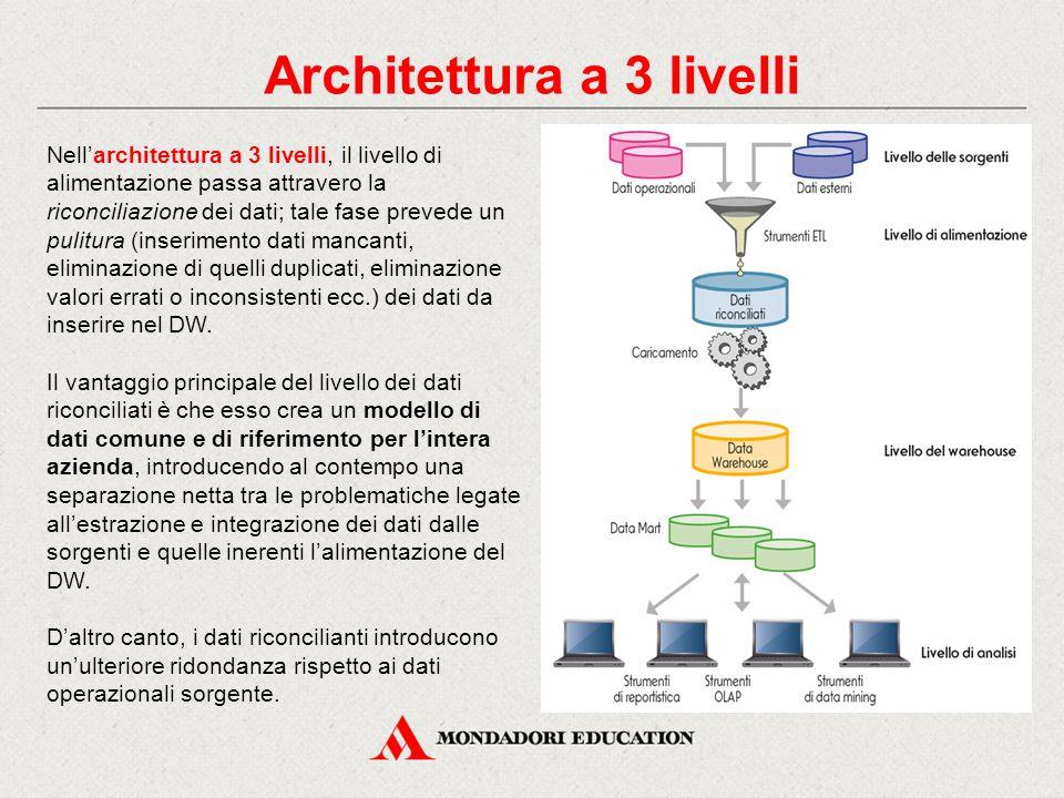Architettura a 3 livelli Nell'architettura a 3 livelli, il livello di alimentazione passa attravero la riconciliazione dei dati; tale fase prevede un pulitura (inserimento dati mancanti, eliminazione di quelli duplicati, eliminazione valori errati o inconsistenti ecc.) dei dati da inserire nel DW.