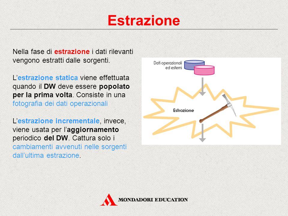 Estrazione Nella fase di estrazione i dati rilevanti vengono estratti dalle sorgenti. L'estrazione statica viene effettuata quando il DW deve essere p