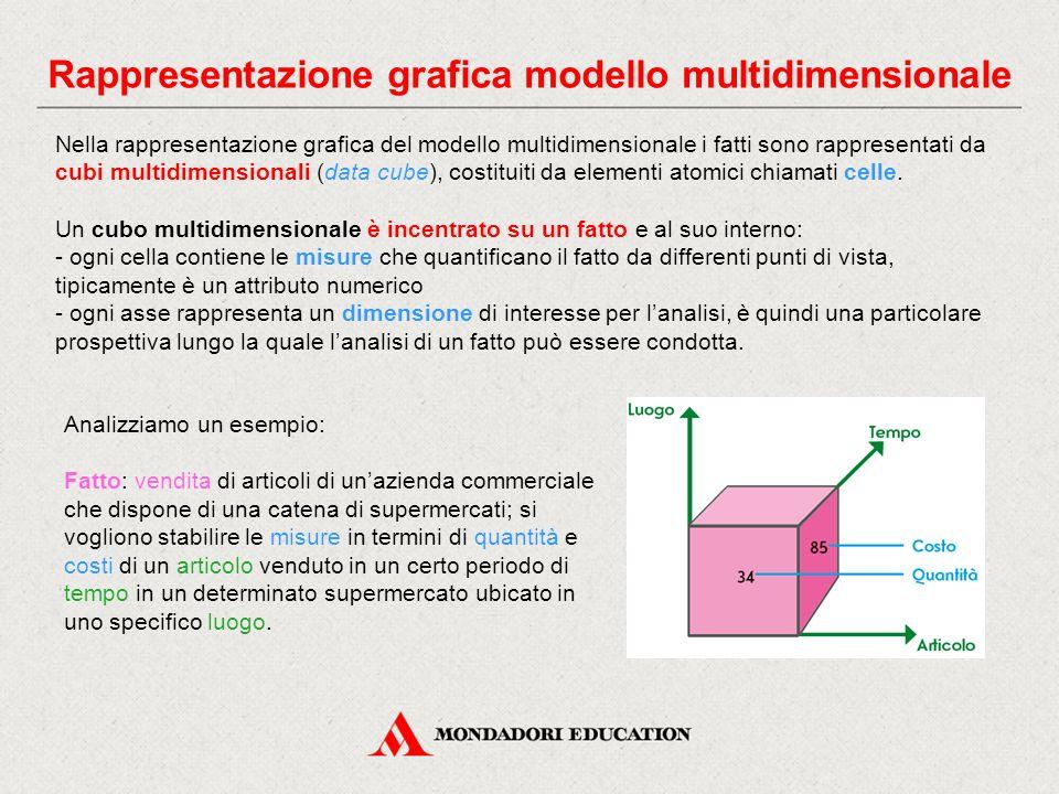 Rappresentazione grafica modello multidimensionale Nella rappresentazione grafica del modello multidimensionale i fatti sono rappresentati da cubi multidimensionali (data cube), costituiti da elementi atomici chiamati celle.