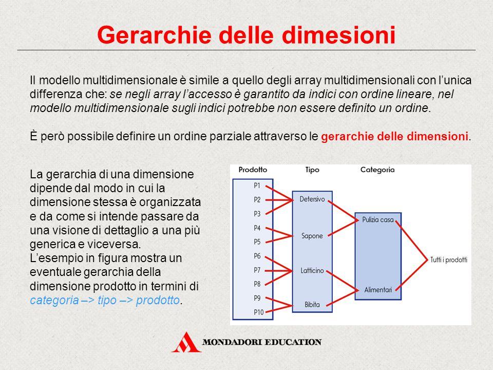 Gerarchie delle dimesioni Il modello multidimensionale è simile a quello degli array multidimensionali con l'unica differenza che: se negli array l'accesso è garantito da indici con ordine lineare, nel modello multidimensionale sugli indici potrebbe non essere definito un ordine.