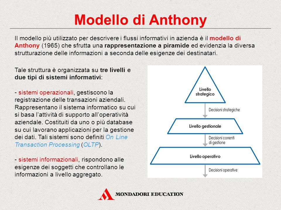 Modello di Anthony Il modello più utilizzato per descrivere i flussi informativi in azienda è il modello di Anthony (1965) che sfrutta una rappresentazione a piramide ed evidenzia la diversa strutturazione delle informazioni a seconda delle esigenze dei destinatari.