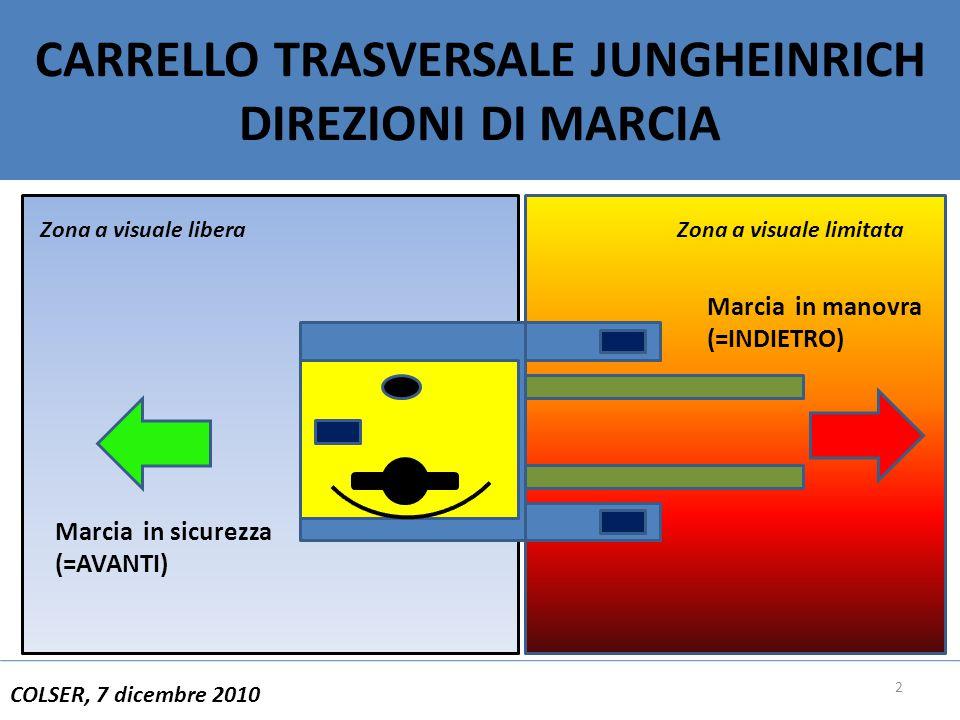 2 CARRELLO TRASVERSALE JUNGHEINRICH DIREZIONI DI MARCIA COLSER, 7 dicembre 2010 Zona a visuale limitataZona a visuale libera Marcia in sicurezza (=AVANTI) Marcia in manovra (=INDIETRO)