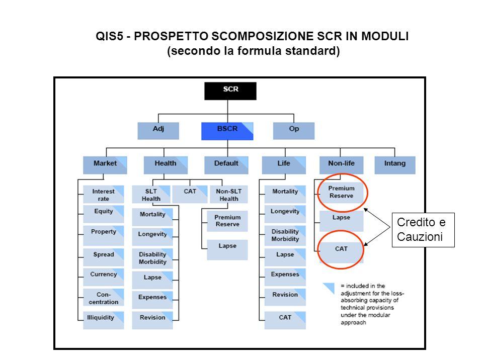QIS5 - PROSPETTO SCOMPOSIZIONE SCR IN MODULI (secondo la formula standard) Credito e Cauzioni