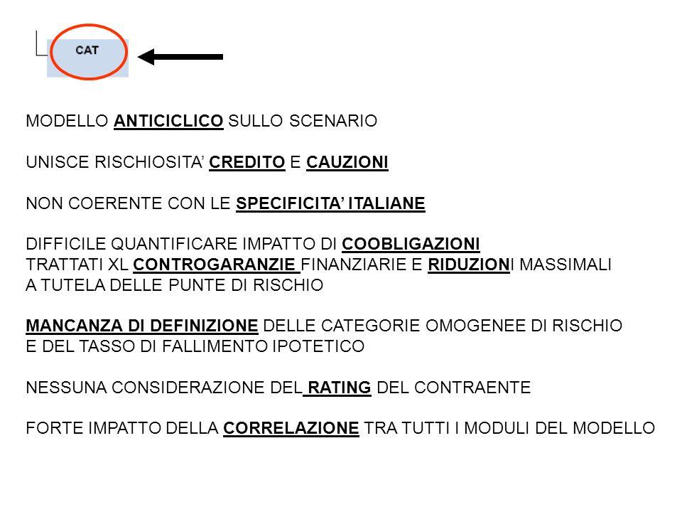 MODELLO ANTICICLICO SULLO SCENARIO UNISCE RISCHIOSITA' CREDITO E CAUZIONI NON COERENTE CON LE SPECIFICITA' ITALIANE DIFFICILE QUANTIFICARE IMPATTO DI COOBLIGAZIONI TRATTATI XL CONTROGARANZIE FINANZIARIE E RIDUZIONI MASSIMALI A TUTELA DELLE PUNTE DI RISCHIO MANCANZA DI DEFINIZIONE DELLE CATEGORIE OMOGENEE DI RISCHIO E DEL TASSO DI FALLIMENTO IPOTETICO NESSUNA CONSIDERAZIONE DEL RATING DEL CONTRAENTE FORTE IMPATTO DELLA CORRELAZIONE TRA TUTTI I MODULI DEL MODELLO