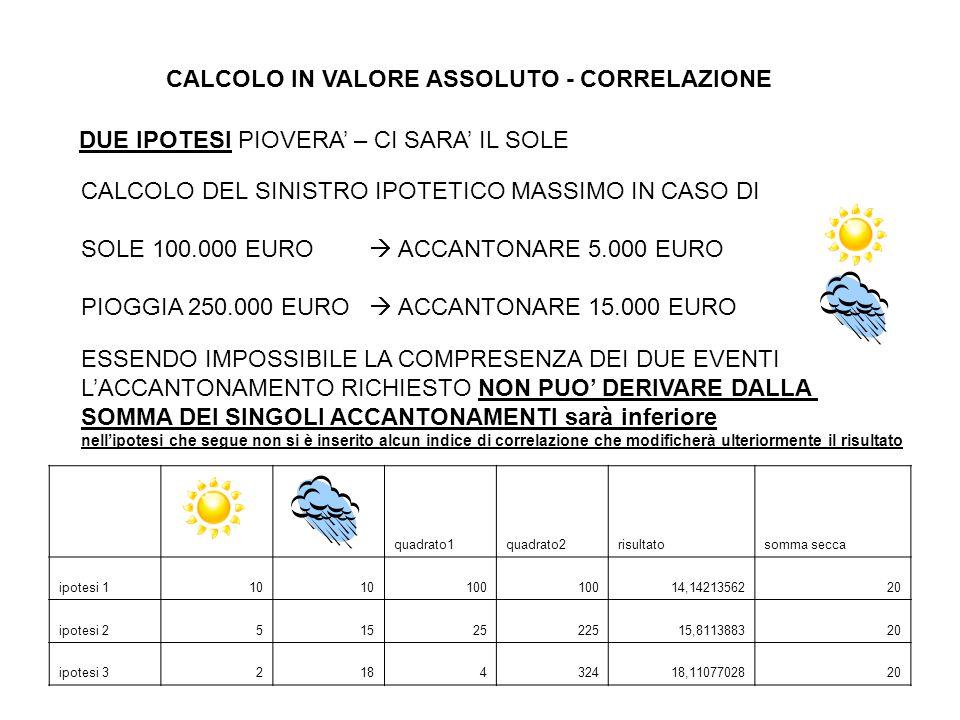 CALCOLO IN VALORE ASSOLUTO - CORRELAZIONE DUE IPOTESI PIOVERA' – CI SARA' IL SOLE CALCOLO DEL SINISTRO IPOTETICO MASSIMO IN CASO DI SOLE 100.000 EURO  ACCANTONARE 5.000 EURO PIOGGIA 250.000 EURO  ACCANTONARE 15.000 EURO ESSENDO IMPOSSIBILE LA COMPRESENZA DEI DUE EVENTI L'ACCANTONAMENTO RICHIESTO NON PUO' DERIVARE DALLA SOMMA DEI SINGOLI ACCANTONAMENTI sarà inferiore nell'ipotesi che segue non si è inserito alcun indice di correlazione che modificherà ulteriormente il risultato quadrato1quadrato2risultatosomma secca ipotesi 110 100 14,1421356220 ipotesi 25152522515,811388320 ipotesi 3218432418,1107702820