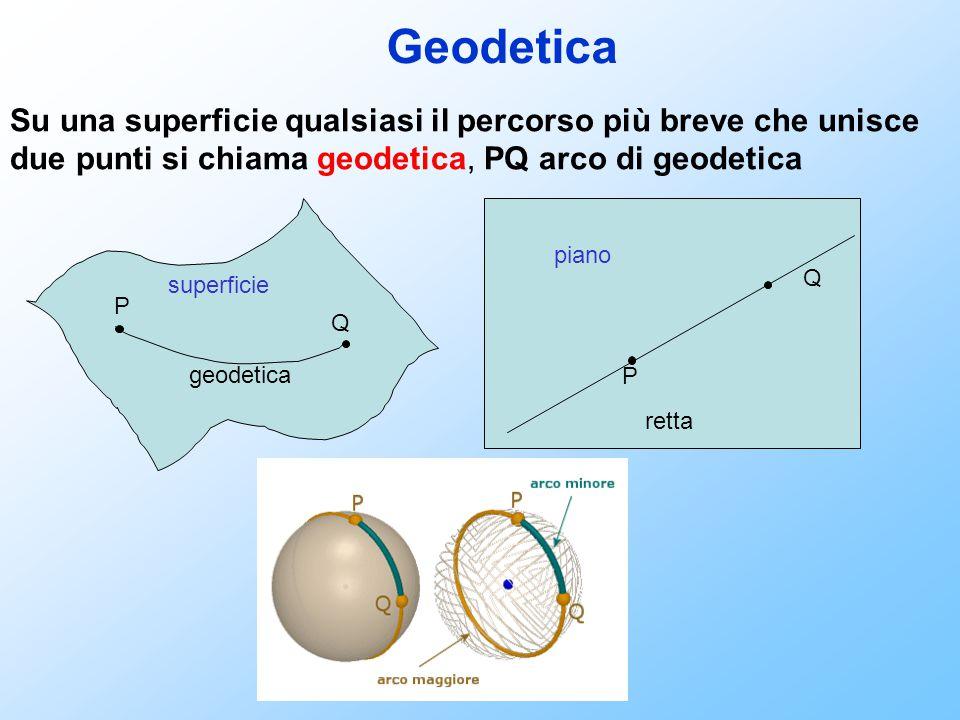 Geodetica Su una superficie qualsiasi il percorso più breve che unisce due punti si chiama geodetica, PQ arco di geodetica P Q geodetica superficie Q