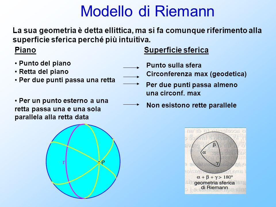 Modello di Riemann Piano Punto del piano Retta del piano Per due punti passa una retta Per un punto esterno a una retta passa una e una sola parallela