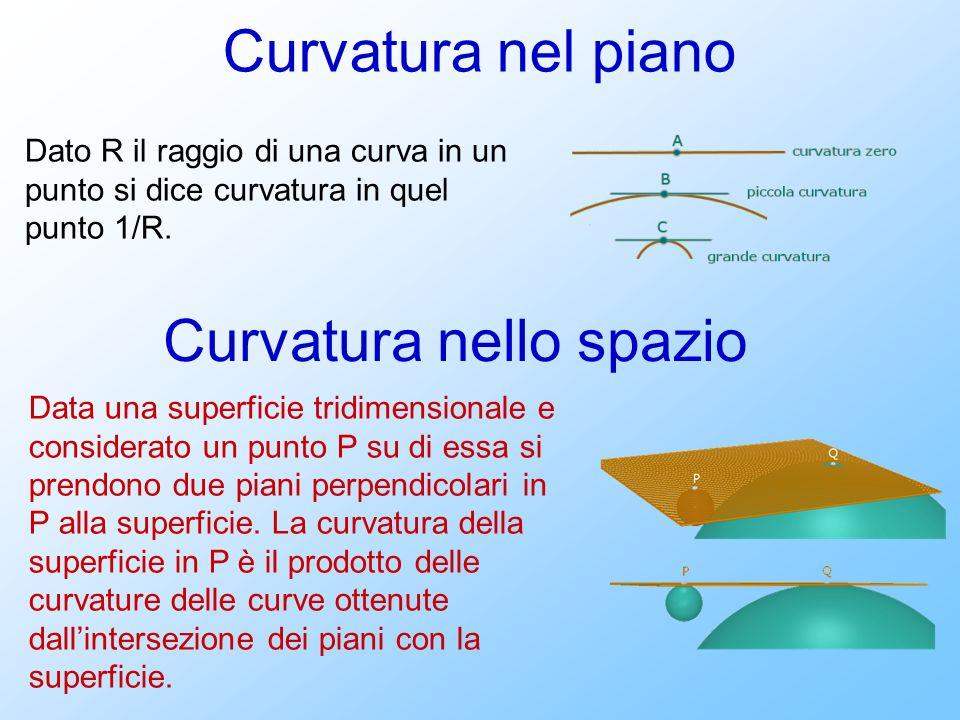 Curvatura nel piano Dato R il raggio di una curva in un punto si dice curvatura in quel punto 1/R. Curvatura nello spazio Data una superficie tridimen