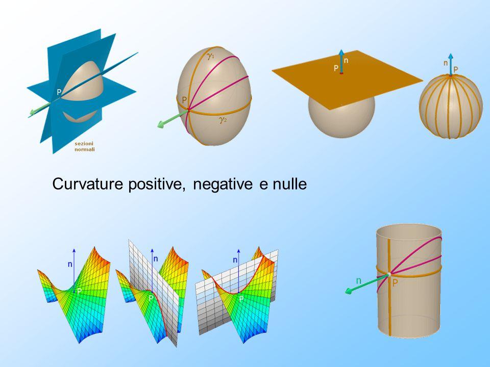 Curvature positive, negative e nulle