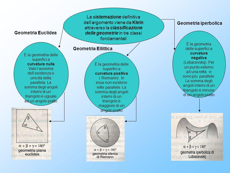 La sistemazione definitiva dell'argomento viene da Klein attraverso la classificazione delle geometrie in tre classi fondamentali È la geometria delle