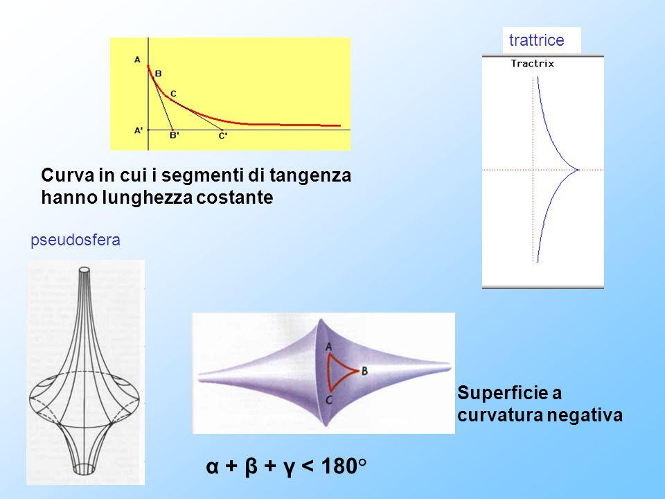 trattrice pseudosfera α + β + γ < 180° Superficie a curvatura negativa Curva in cui i segmenti di tangenza hanno lunghezza costante
