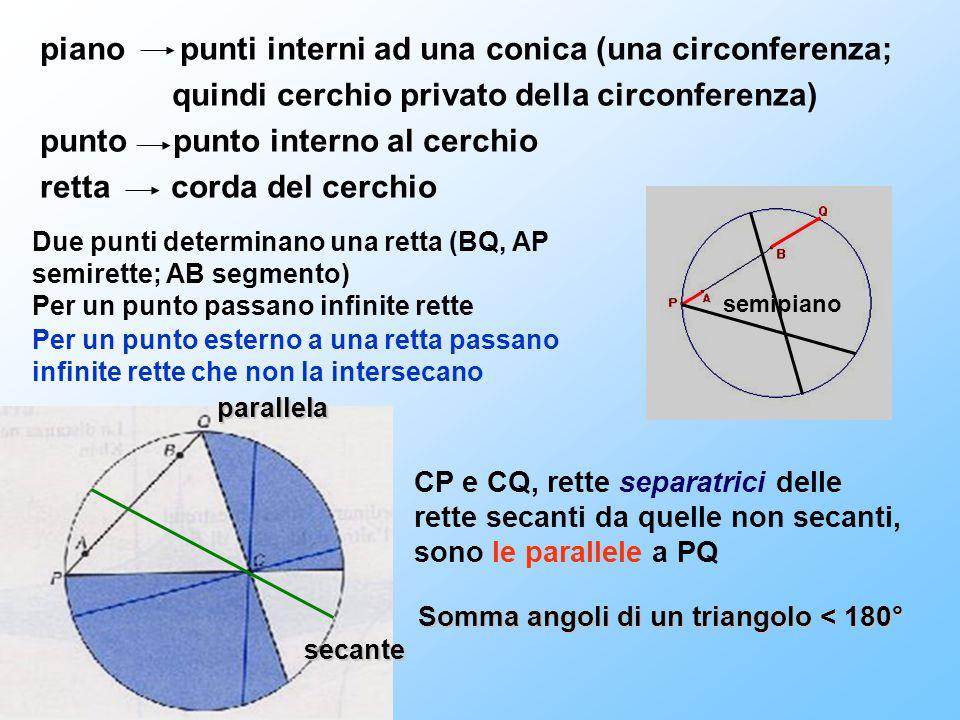 piano punti interni ad una conica (una circonferenza; quindi cerchio privato della circonferenza) punto punto interno al cerchio retta corda del cerch