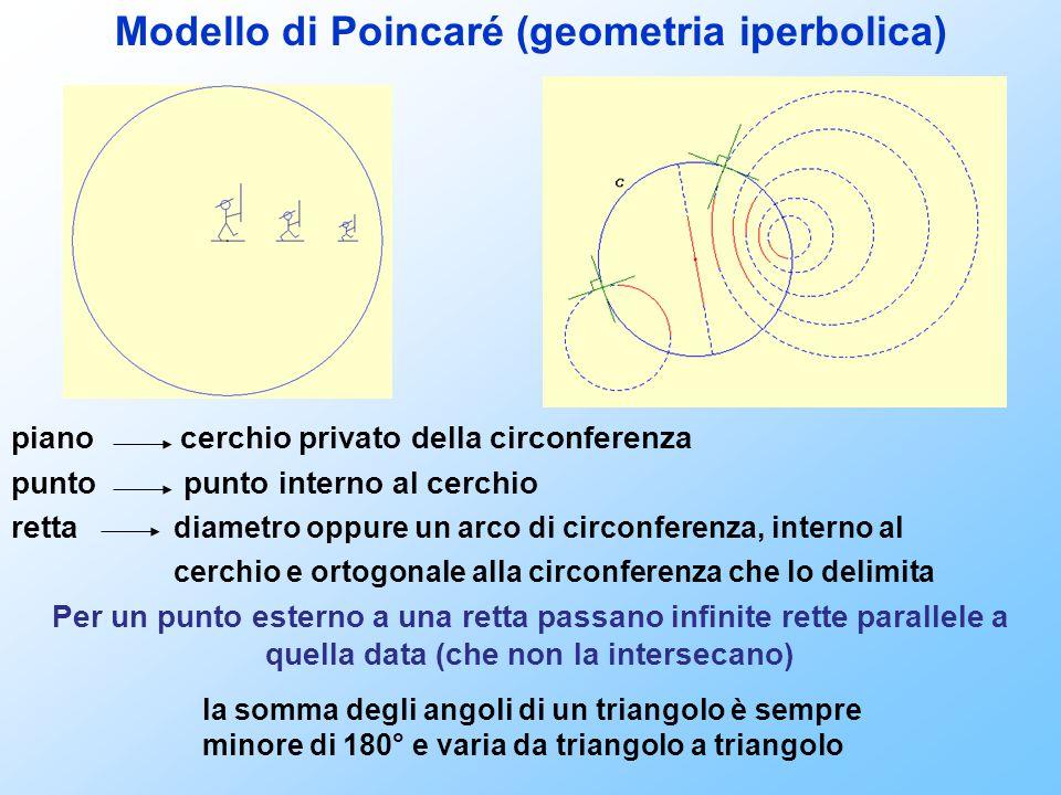 Modello di Poincaré (geometria iperbolica) piano cerchio privato della circonferenza punto punto interno al cerchio retta diametro oppure un arco di c