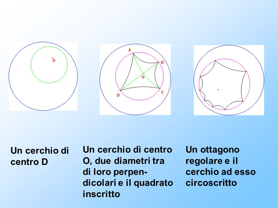 Un cerchio di centro D Un cerchio di centro O, due diametri tra di loro perpen- dicolari e il quadrato inscritto Un ottagono regolare e il cerchio ad