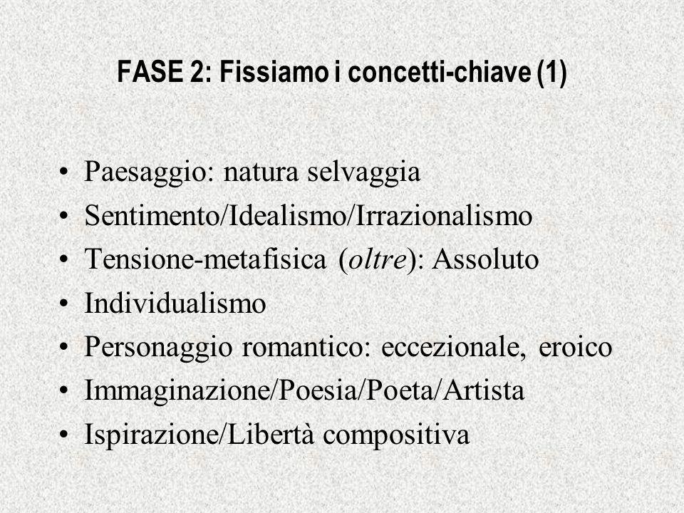 FASE 2: Fissiamo i concetti-chiave (1) Paesaggio: natura selvaggia Sentimento/Idealismo/Irrazionalismo Tensione-metafisica (oltre): Assoluto Individua