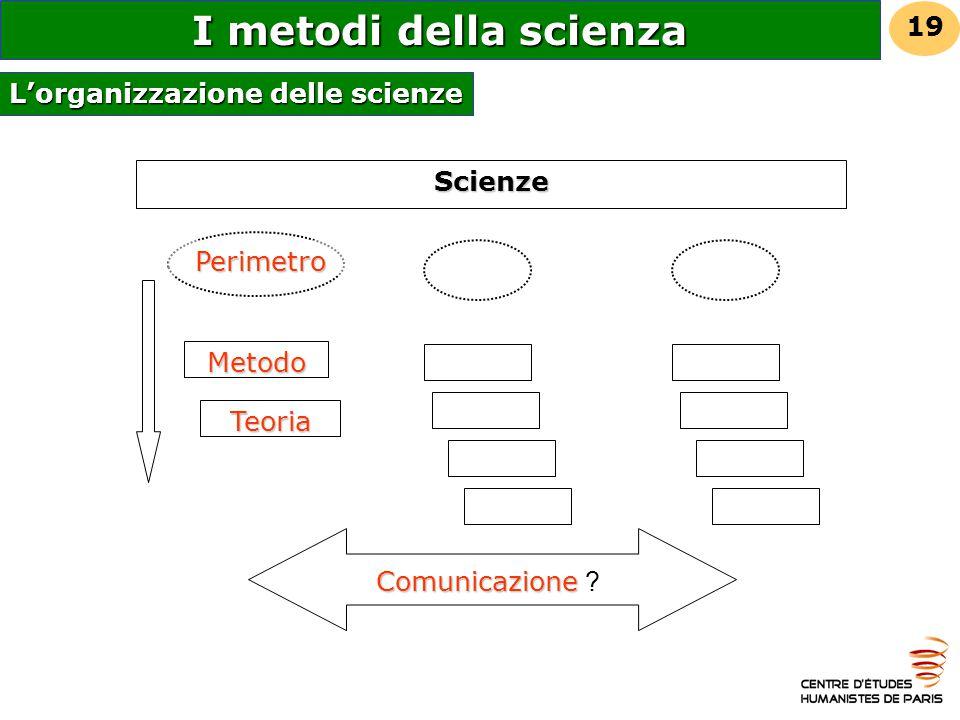 L'organizzazione delle scienze Metodo Perimetro Scienze Comunicazione Comunicazione ? Teoria 19 I metodi della scienza
