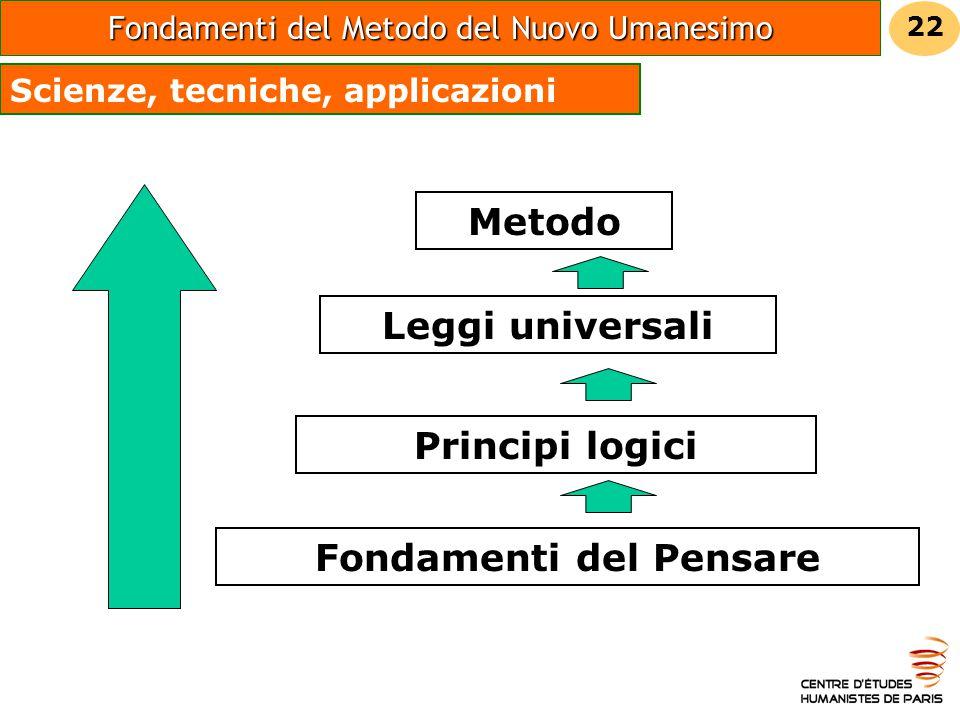 Fondamenti del Pensare Principi logici Leggi universali Metodo Scienze, tecniche, applicazioni Fondamenti del Metodo del Nuovo Umanesimo 22