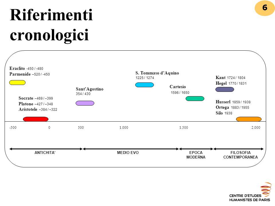 Riferimenti cronologici -500 0 5001.000 1.500 2.000 Eraclito -450 / -480 Parmenide –520 / -450 Socrate –469 / –399 Platone –427 / –348 Aristotele –384