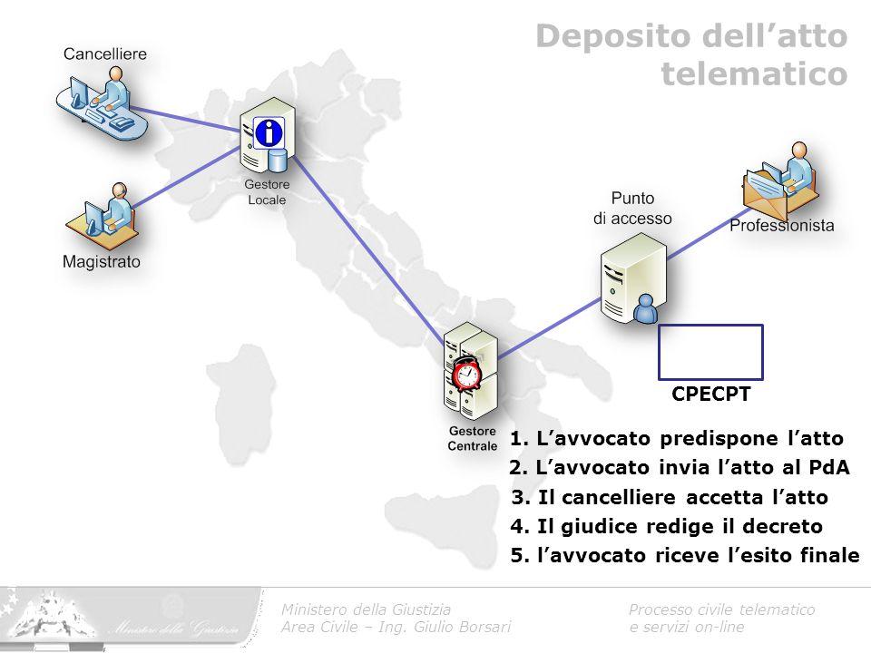 Ministero della Giustizia Processo civile telematico Area Civile – Ing. Giulio Borsari e servizi on-line 1. L'avvocato predispone l'atto 2. L'avvocato