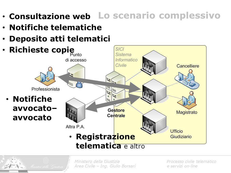 Decreto istitutivo (D.P.R.13-2-2001) Regole tecniche (v2) (D.M.