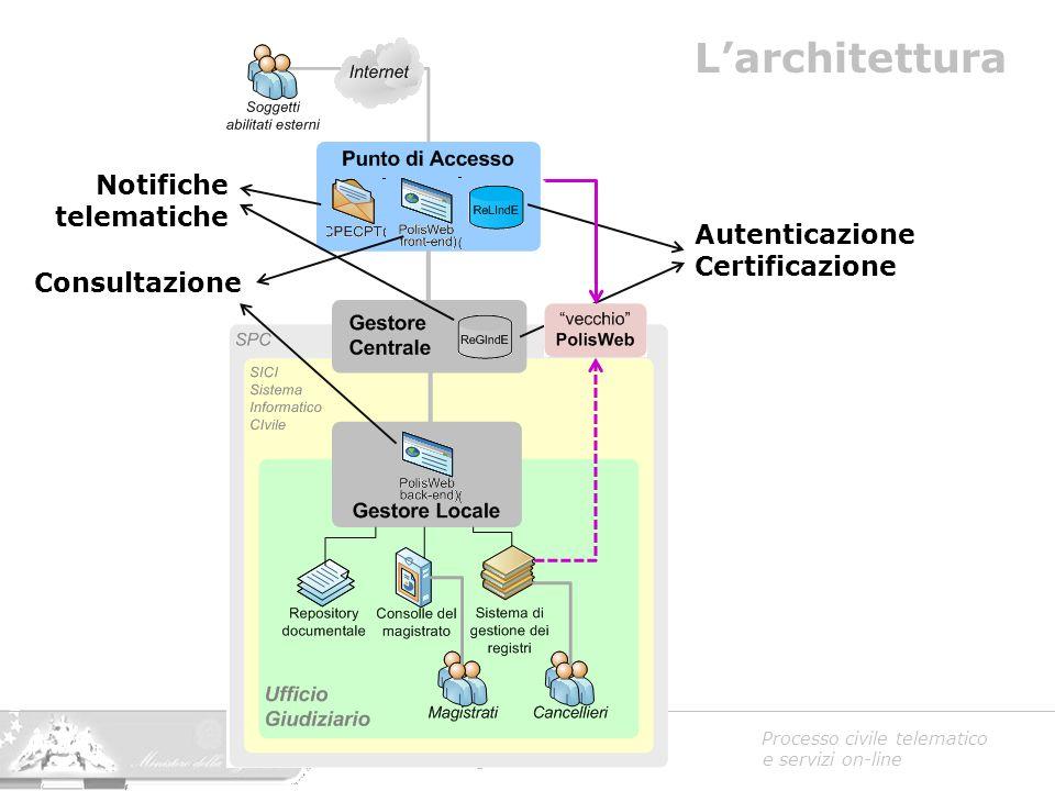Ministero della Giustizia Processo civile telematico Area Civile – Ing. Giulio Borsari e servizi on-line L'architettura Autenticazione Certificazione