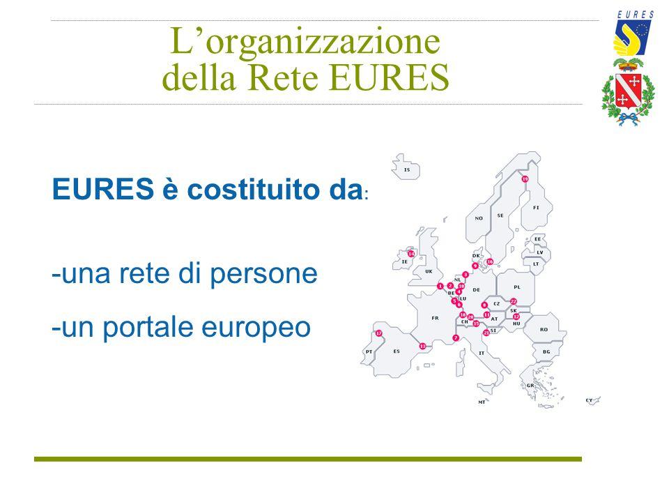L'organizzazione della Rete EURES EURES è costituito da : -una rete di persone -un portale europeo