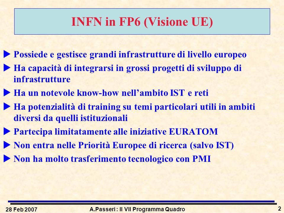 28 Feb 2007 A.Passeri : Il VII Programma Quadro 2 INFN in FP6 (Visione UE)  Possiede e gestisce grandi infrastrutture di livello europeo  Ha capacit