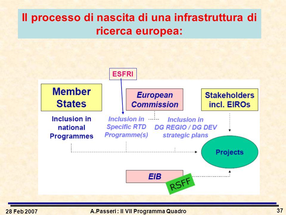 28 Feb 2007 A.Passeri : Il VII Programma Quadro 37 Il processo di nascita di una infrastruttura di ricerca europea: ESFRI