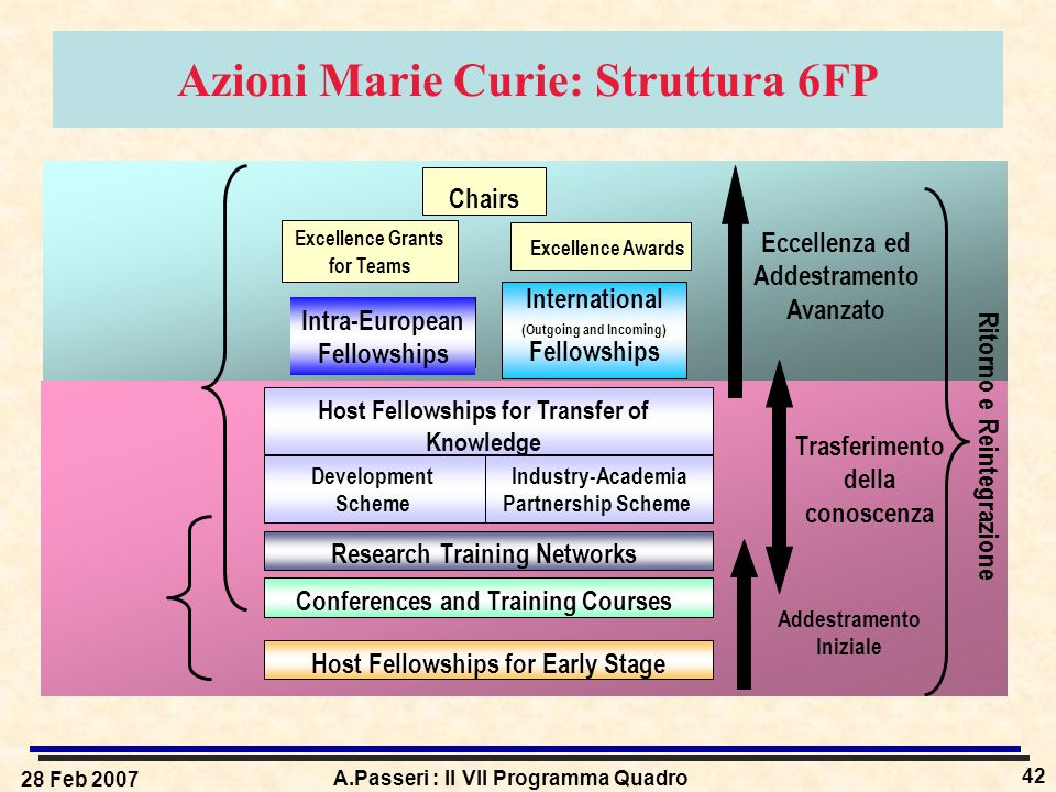 28 Feb 2007 A.Passeri : Il VII Programma Quadro 42 Azioni Marie Curie: Struttura 6FP Host Fellowships for Early Stage Conferences and Training Courses Research Training Networks Chairs Eccellenza ed Addestramento Avanzato Addestramento Iniziale Excellence Grants for Teams Excellence Awards International (Outgoing and Incoming) Fellowships Host Fellowships for Transfer of Knowledge Development Scheme Industry-Academia Partnership Scheme Intra-European Fellowships Ritorno e Reintegrazione Trasferimento della conoscenza
