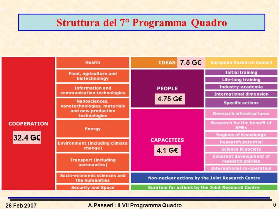 28 Feb 2007 A.Passeri : Il VII Programma Quadro 6 Struttura del 7° Programma Quadro 32.4 G€ 7.5 G€ 4.75 G€ 4.1 G€
