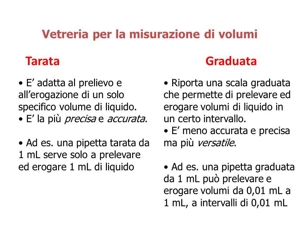 TarataGraduata Vetreria per la misurazione di volumi E' adatta al prelievo e all'erogazione di un solo specifico volume di liquido. E' la più precisa