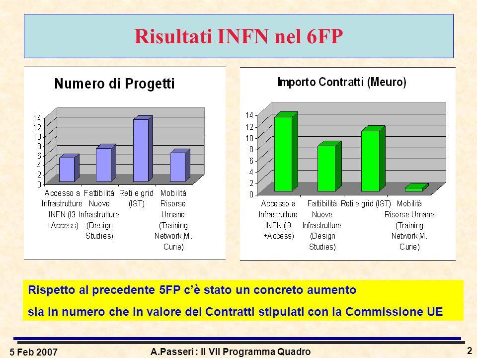 5 Feb 2007 A.Passeri : Il VII Programma Quadro 2 Risultati INFN nel 6FP Rispetto al precedente 5FP c'è stato un concreto aumento sia in numero che in valore dei Contratti stipulati con la Commissione UE