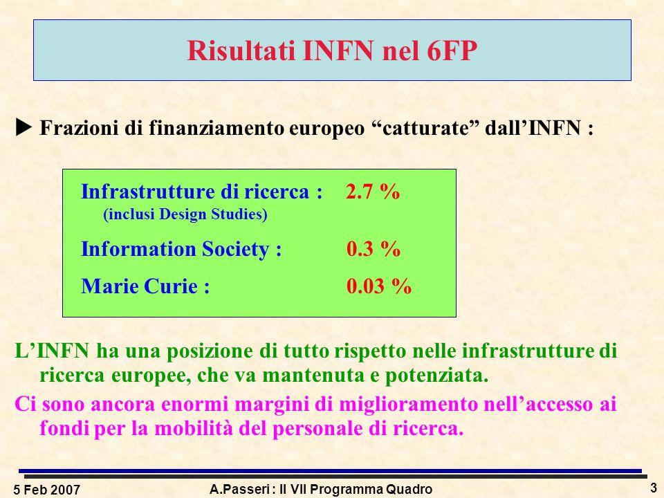 5 Feb 2007 A.Passeri : Il VII Programma Quadro 3 Risultati INFN nel 6FP  Frazioni di finanziamento europeo catturate dall'INFN : Infrastrutture di ricerca : 2.7 % (inclusi Design Studies) Information Society :0.3 % Marie Curie :0.03 % L'INFN ha una posizione di tutto rispetto nelle infrastrutture di ricerca europee, che va mantenuta e potenziata.