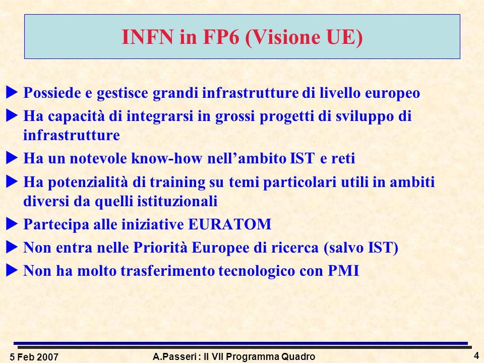 5 Feb 2007 A.Passeri : Il VII Programma Quadro 4 INFN in FP6 (Visione UE)  Possiede e gestisce grandi infrastrutture di livello europeo  Ha capacità di integrarsi in grossi progetti di sviluppo di infrastrutture  Ha un notevole know-how nell'ambito IST e reti  Ha potenzialità di training su temi particolari utili in ambiti diversi da quelli istituzionali  Partecipa alle iniziative EURATOM  Non entra nelle Priorità Europee di ricerca (salvo IST)  Non ha molto trasferimento tecnologico con PMI