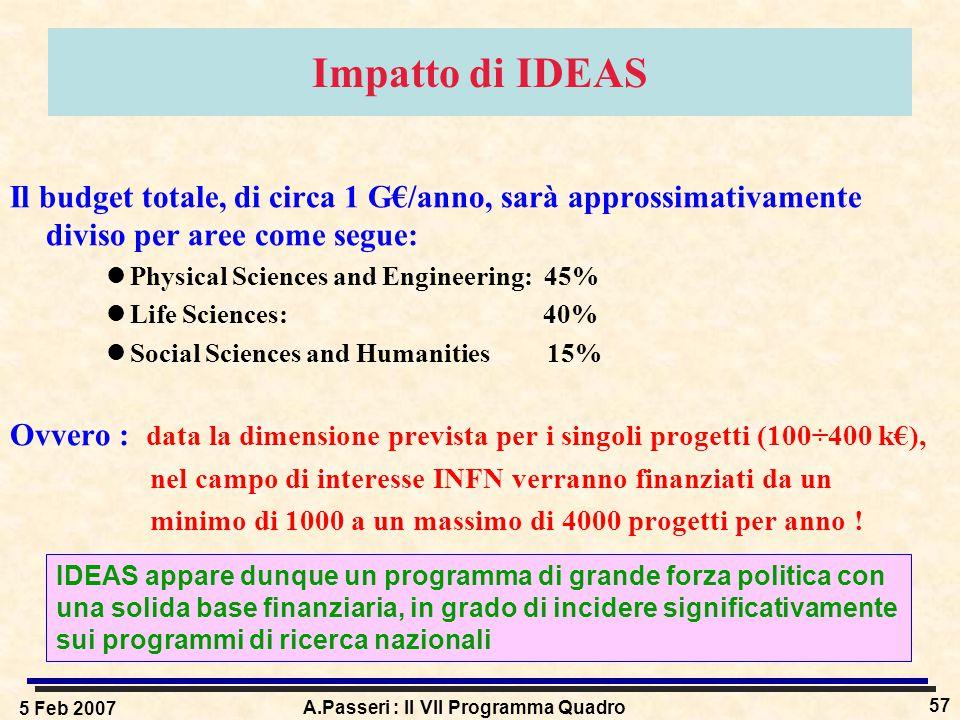 5 Feb 2007 A.Passeri : Il VII Programma Quadro 57 Impatto di IDEAS Il budget totale, di circa 1 G€/anno, sarà approssimativamente diviso per aree come