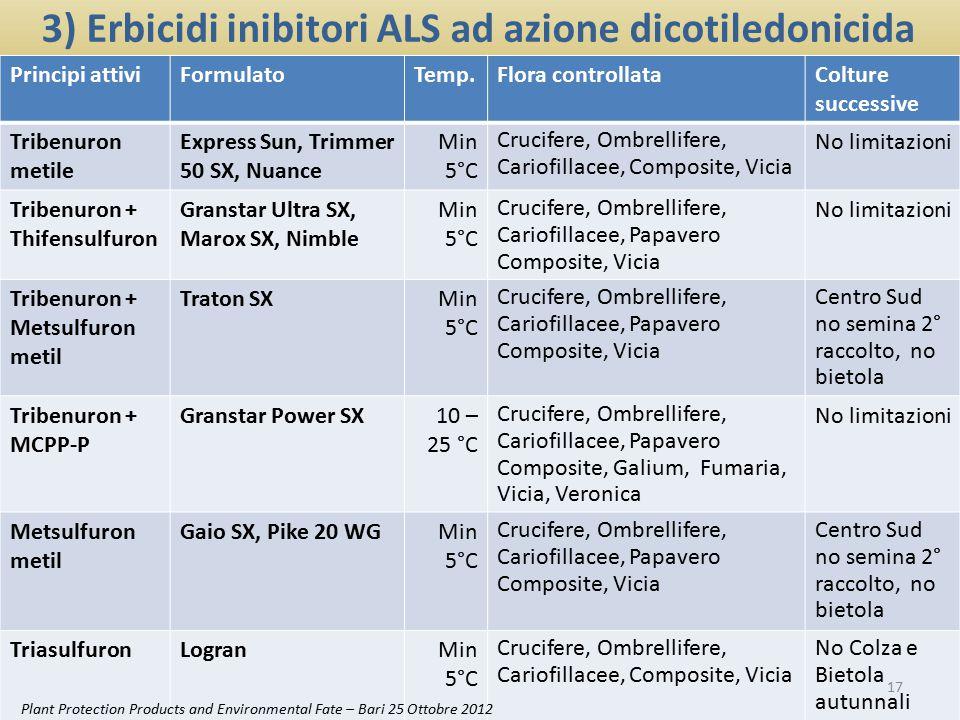 3) Erbicidi inibitori ALS ad azione dicotiledonicida Principi attiviFormulatoTemp.Flora controllataColture successive Tribenuron metile Express Sun, T