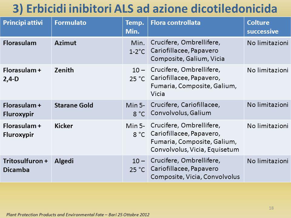 3) Erbicidi inibitori ALS ad azione dicotiledonicida Principi attiviFormulatoTemp. Min. Flora controllataColture successive FlorasulamAzimutMin. 1-2°C