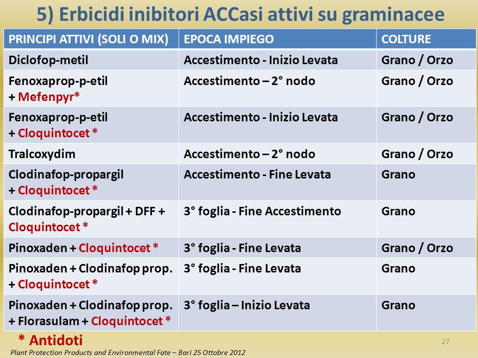 5) Erbicidi inibitori ACCasi attivi su graminacee Plant Protection Products and Environmental Fate – Bari 25 Ottobre 2012 Principi attiviFormulatoTemp.