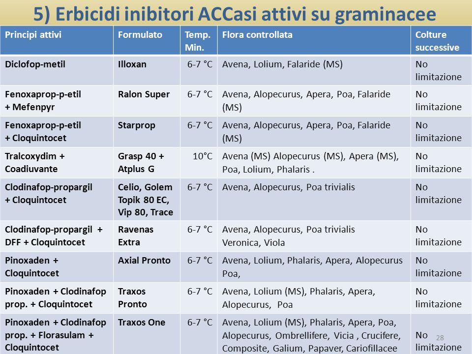 5) Erbicidi inibitori ACCasi attivi su graminacee Plant Protection Products and Environmental Fate – Bari 25 Ottobre 2012 Principi attiviFormulatoTemp