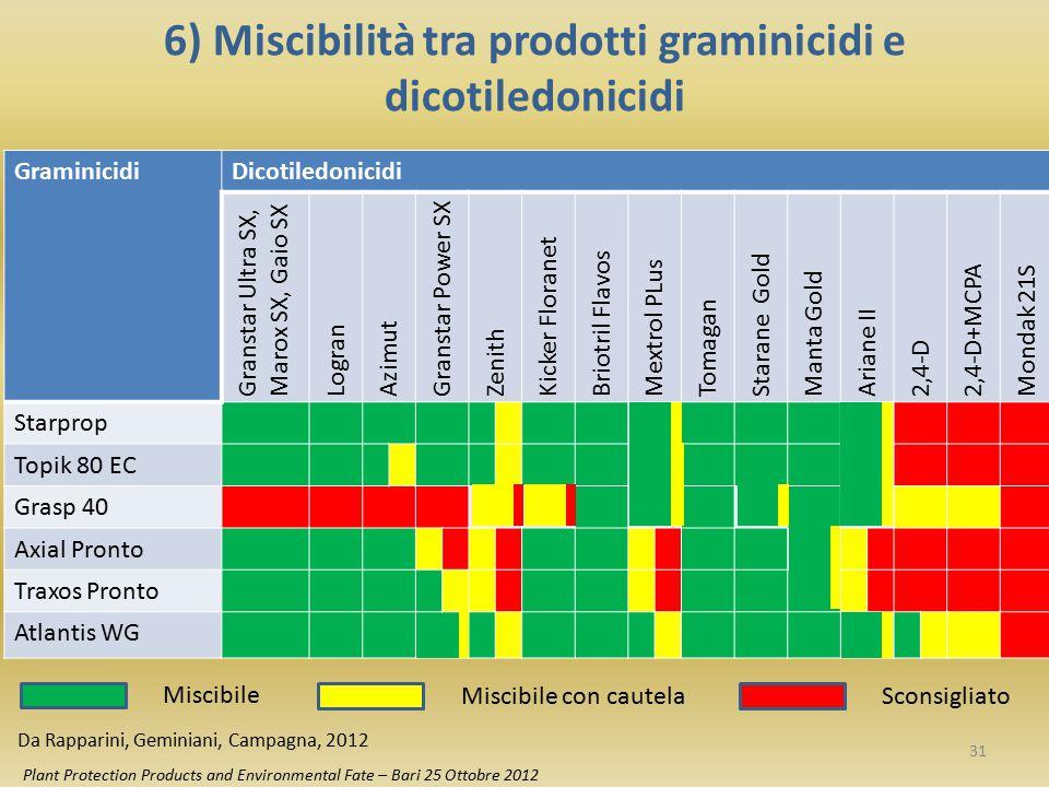 6) Miscibilità tra prodotti graminicidi e dicotiledonicidi Plant Protection Products and Environmental Fate – Bari 25 Ottobre 2012 GraminicidiDicotile