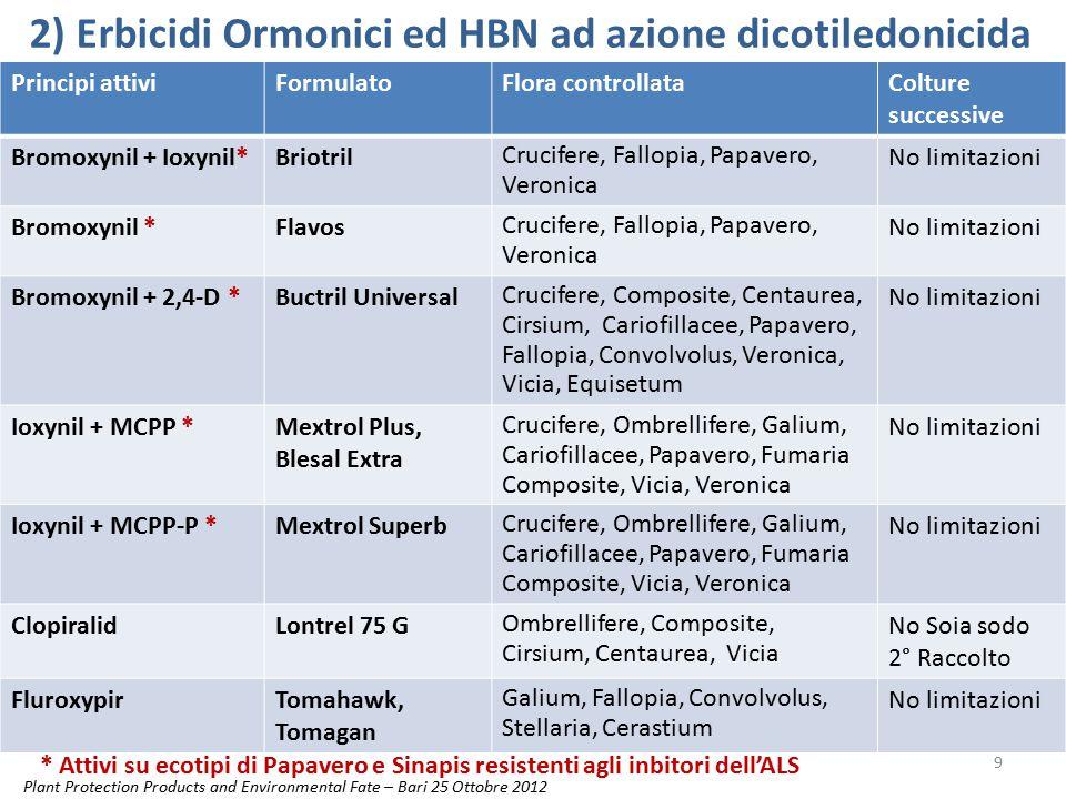 2) Erbicidi Ormonici ed HBN ad azione dicotiledonicida Principi attiviFormulatoFlora controllataColture successive Bromoxynil + Ioxynil*Briotril Cruci