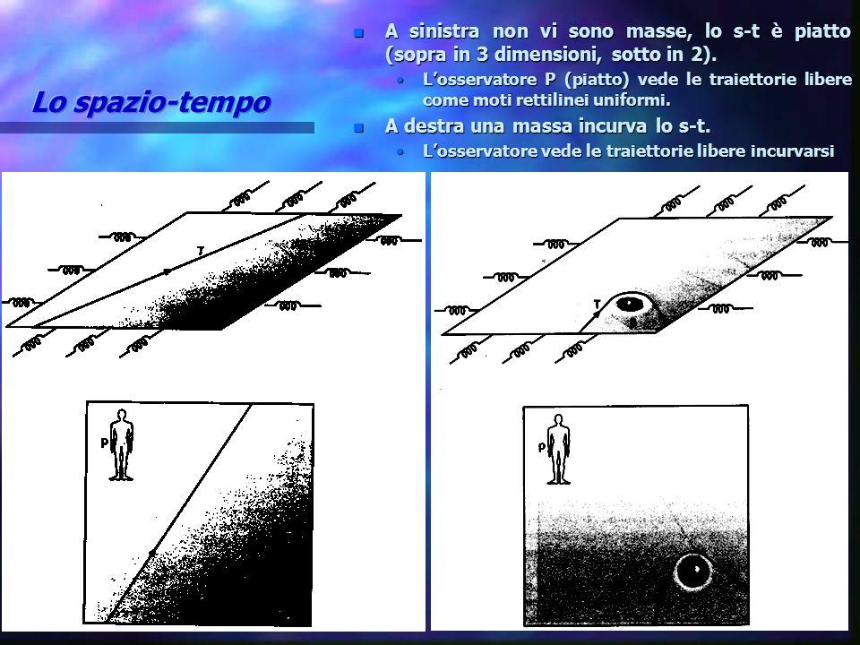 n A sinistra non vi sono masse, lo s-t è piatto (sopra in 3 dimensioni, sotto in 2). L'osservatore P (piatto) vede le traiettorie libere come moti ret